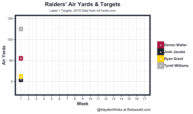 Raiders air yards and targets