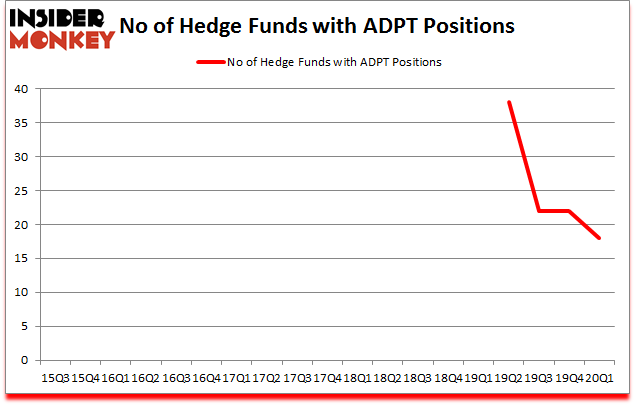 Is ADPT A Good Stock To Buy?