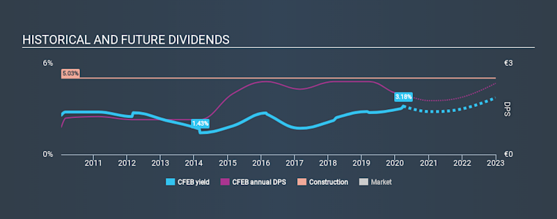 ENXTBR:CFEB Historical Dividend Yield March 30th 2020