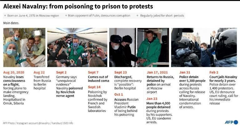 Alexei Navalny: from poisoning to prison to protests