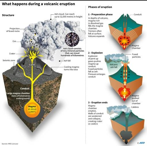 The structure of a typical volcano and the phases of an eruption