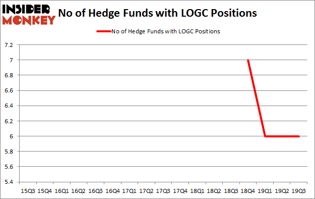 Is LOGC A Good Stock To Buy?