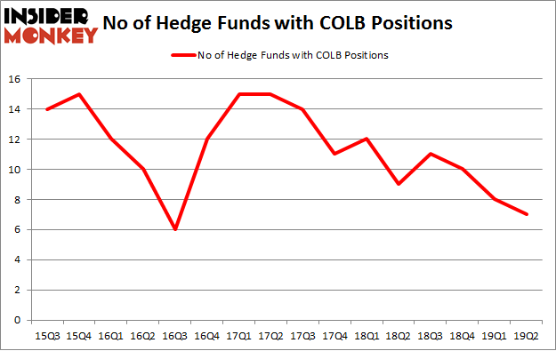No of Hedge Funds with COLB Positions