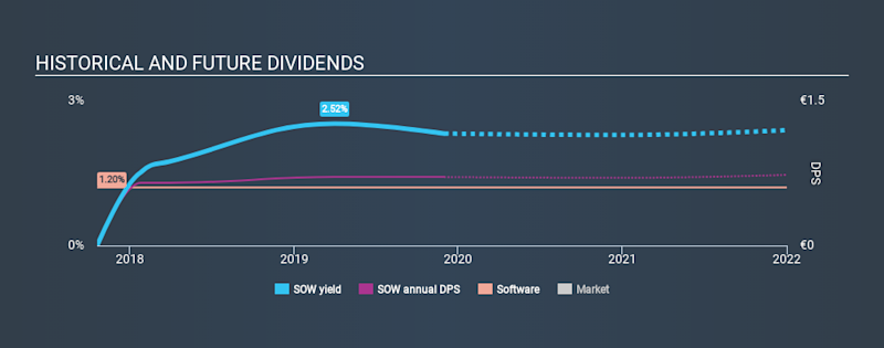 XTRA:SOW Historical Dividend Yield, December 1st 2019