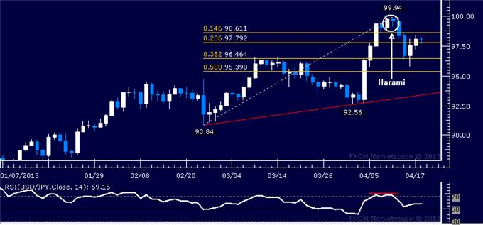 Forex_USDJPY_Technical_Analysis_04.18.2013_body_Picture_5.png, USD/JPY Technical Analysis 04.18.2013