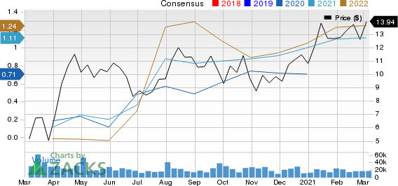 CNX Resources Corporation. Price and Consensus