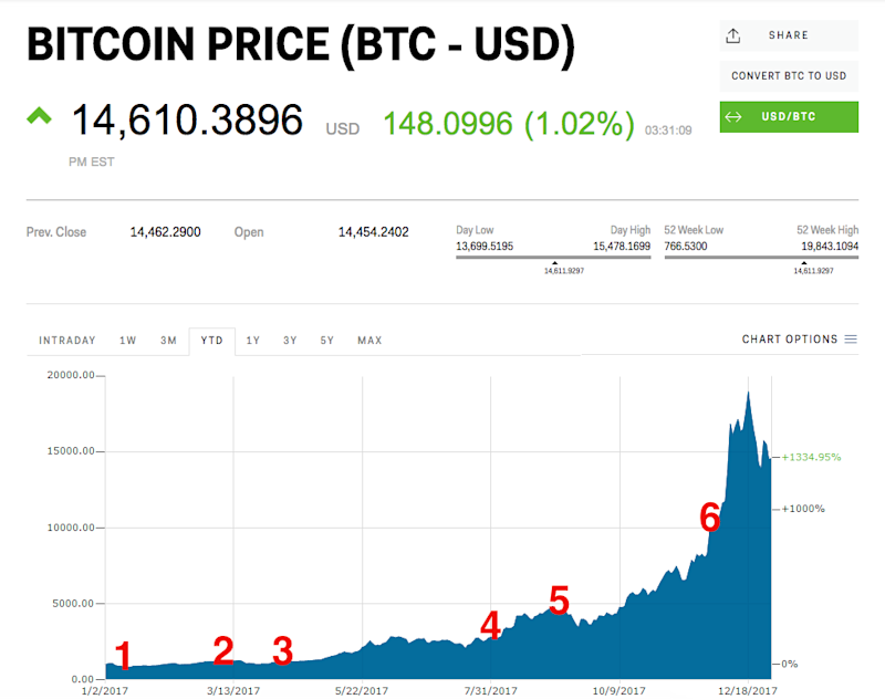 Bitcoin went bonkers in 2017 — here's what happened as the cryptocurrency surged more than 1000%