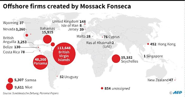Offshore firms created by Mossack Fonseca (AFP Photo/jgd)