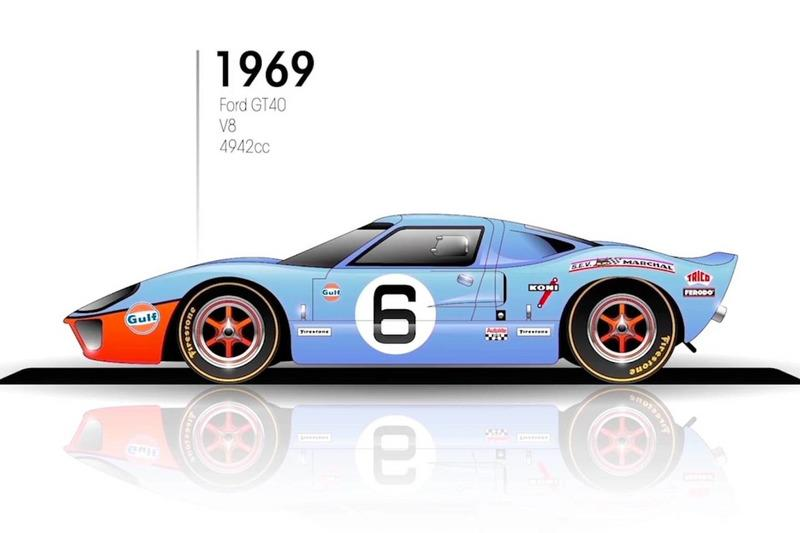 """1969: Ford GT40<span class=""""copyright"""">Budget Direct</span>"""