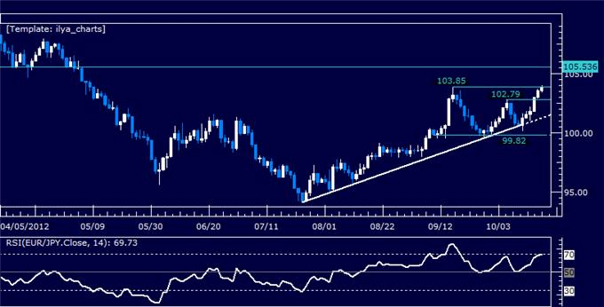EURJPY_Classic_Technical_Report_10.18.2012_body_Picture_5.png, EURJPY Classic Technical Report 10.18.2012