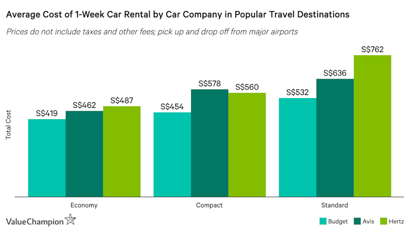 This image shows the average cost of an economy, compact and standard car from 3 major car rental companies in popular travel destinations