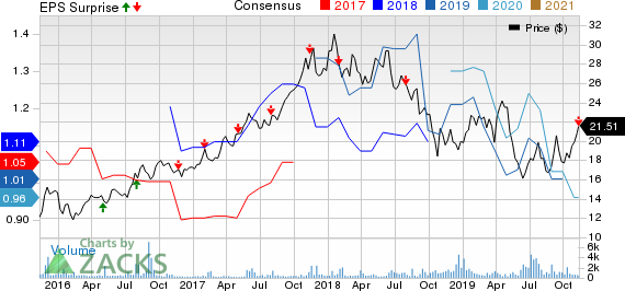 Infineon Technologies AG Price, Consensus and EPS Surprise