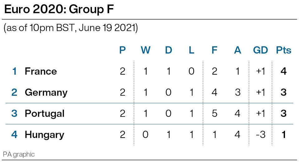 Group F after two matches (PA Graphics)