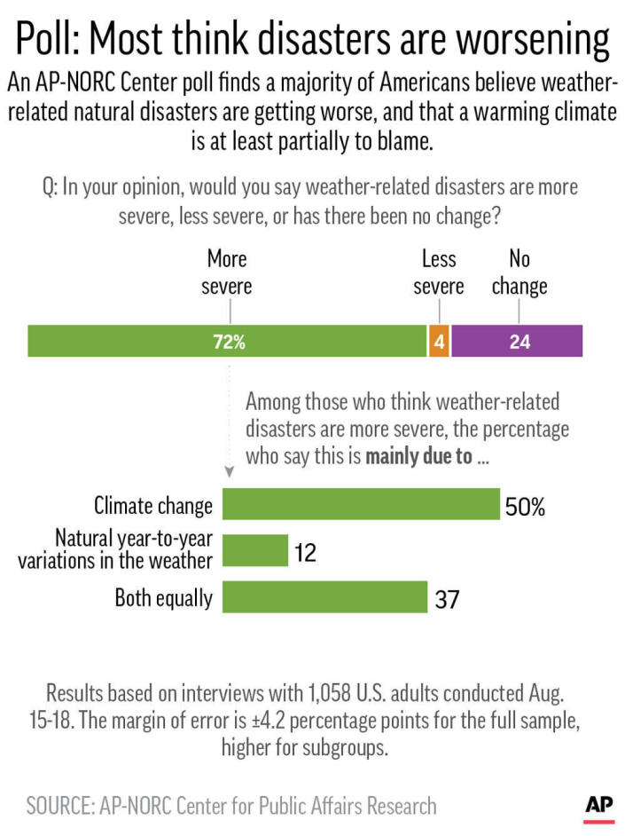 Results of AP-NORC Center poll on climate change;