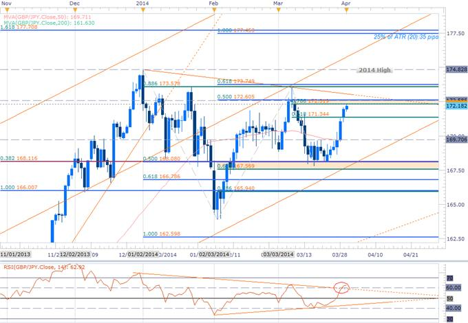 Forex-GBPJPY-Long-Scalps-Favored-into-April-Opening-Range--172.60-in-Focus_body_GBPJPY_DAILY.png, GBPJPY Long Scalps Favored into April Opening Range- 172.60 in Focus