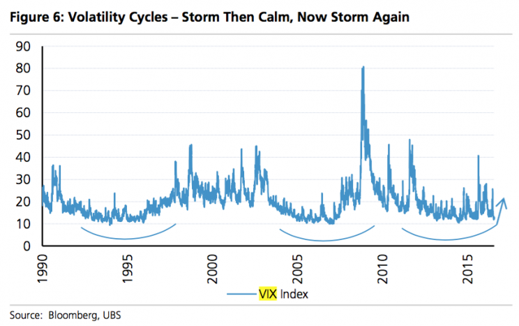 The calm before the volatility storm.