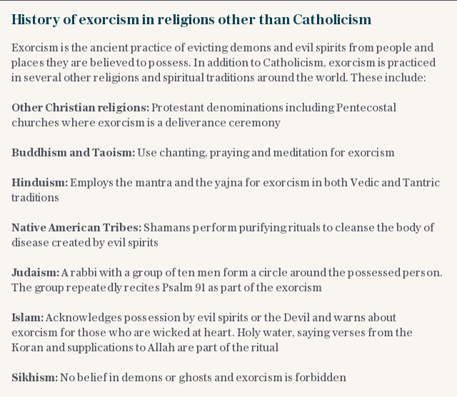 History of exorcism in religions other than Catholicism