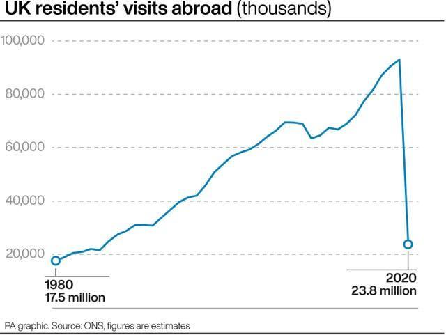 UK residents' visits abroad