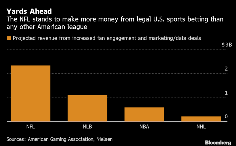 NFL Takes First Major Gambling Step With Sportradar Data Deal