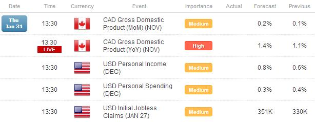 Forex_US_Dollar_Consolidates_After_GDP_Fed_NFPs_Tomorrow_body_Picture_1.png, Forex: US Dollar Consolidates After GDP, Fed - NFPs Tomorrow