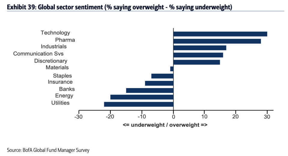 """Investors think tech stocks are the """"most crowded"""" trade in the market but are still overweight this sector in their portfolios, according to Bank of America Global Research. (Source: Bank of America Global Research)"""