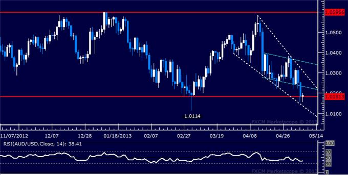Forex_AUDUSD_Technical_Analysis_05.08.2013_body_Picture_5.png, AUD/USD Technical Analysis 05.08.2013
