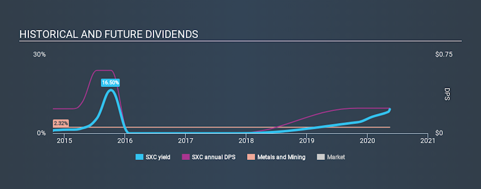 NYSE:SXC Historical Dividend Yield May 15th 2020