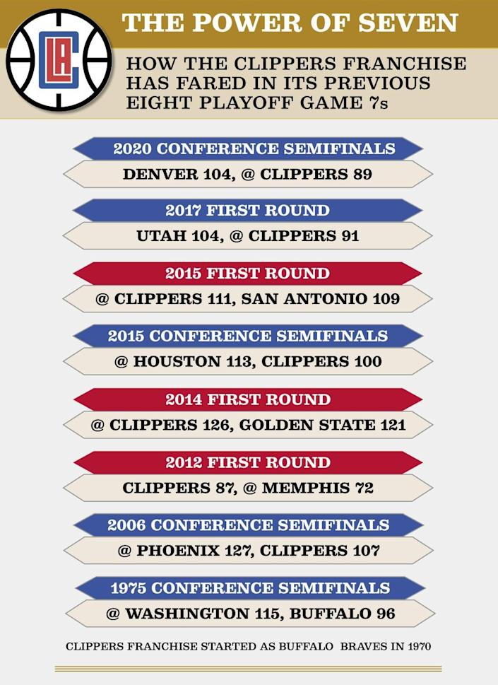 Clippers Game 7 outcomes.