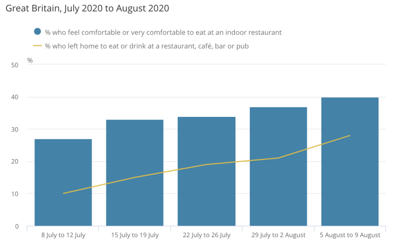 Adults feel more comfortable visiting an indoor restaurant.