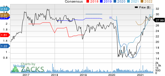 Univest Corporation of Pennsylvania Price and Consensus