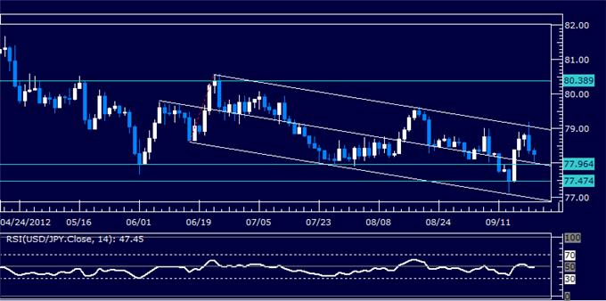 USDJPY_Classic_Technical_Report_09.20.2012_body_Picture_5.png, USDJPY Classic Technical Report 09.20.2012