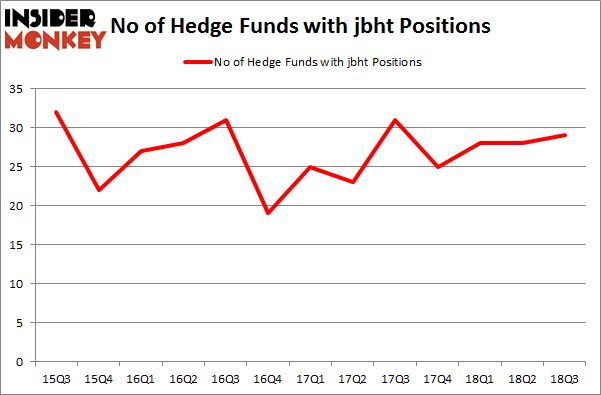 No of Hedge Funds with JBHT Positions