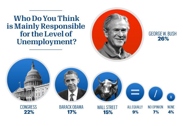A plurality of Americans fault Bush for the economy.