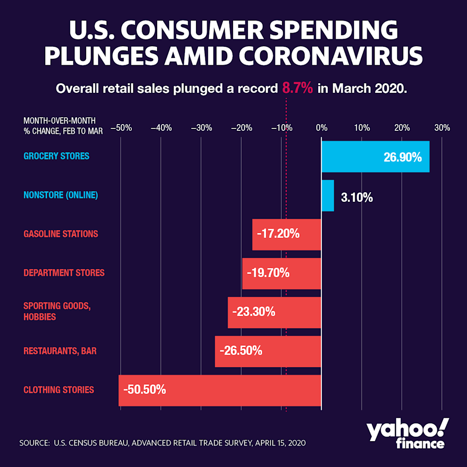 March retail sales were a mess.