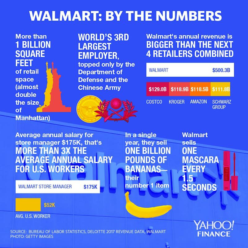Walmart is the world's largest retailer and it shows.