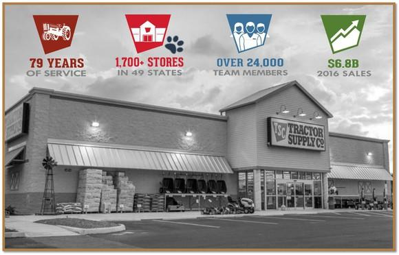 The front of a Tractor Supply store in black and white, with four icons overhead featuring company highlights.