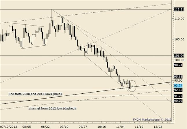 eliottWaves_oil_body_crude.png, Crude Closing in on 2012-2013 Channel
