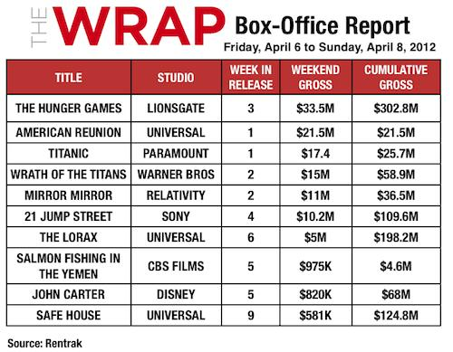 'Hunger Games' Beats 'American Reunion,' 'Titanic' at Weekend Box Office