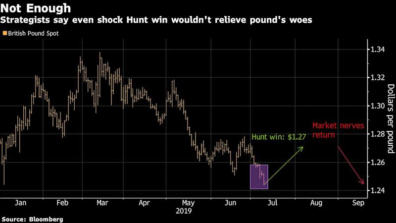 "(Bloomberg) -- A surprise win for underdog Jeremy Hunt in the contest to become U.K. prime minister would cause the pound to rally from near a two-year low -- but not for long.A victory by Hunt, who was only backed by 26% of Conservative Party members in a recent poll, could cause a jump in sterling as he is more likely to avoid the U.K. crashing out of the European Union without a deal, strategists say. The relief would only be temporary given he is likely to face the same problems as incumbent Theresa May: the challenge to renegotiate a deal that Brussels has refused to reopen and to win support for it in a divided Parliament.""It wouldn't have a sustained impact in part because the risk of an accidental no-deal Brexit may persist even with Hunt at the helm of the Tory party,"" said Valentin Marinov, head of Group-of-10 currency strategy at Credit Agricole SA.Former Mayor of London Boris Johnson, the overwhelming favorite to win, has pledged to lead the U.K. out of the bloc by the Oct. 31 deadline,""do or die,"" with or without a deal. The result of the vote on the duo by Conservative members is expected on July 23, in a contest sparked by May stepping down after failing to get her Brexit deal through Parliament.Both May and Hunt backed remaining in the bloc in the 2016 referendum, though both have since embraced Brexit. Hunt has said he would pursue a no-deal exit with a ""heavy heart"" if the EU refuses to renegotiate. He has said he would delay Brexit again if there's a good chance of improving the deal.Hunt is ""May 2.0,"" said Societe Generale SA strategist Kenneth Broux. He sees the pound rallying as high as $1.27 on a win for the Foreign Secretary before the currency gives back those gains when Parliament returns in September. The pound has slid 4% in the last three months as the risk of no deal grows. It gained 0.3% to $1.2534 on Thursday as the dollar weakened.""Hunt does not change my view that pound rallies are still a sell until there is clarity around the Oct. 31 deadline,"" Broux said.It's not just the politics worrying pound traders. The U.K. economy is headed for a contraction in the second quarter, according to a Bloomberg survey of economists, and a gauge of data performance versus expectations is at its lowest level since 2011.Demand to get exposure to pound gains through options remains subdued. Investors in the U.K. currency prefer to bet on a fall, with interest intensifying around the Brexit deadline on Oct. 31.The U.K. is likely to continue to underperform ""growth wise and politics wise,"" according to Jordan Rochester, a currency strategist at Nomura International Plc. Still, there could be some positives of a Hunt win for markets. The new chancellor, and next Bank of England governor to replace Mark Carney after he steps down in January, would likely be ""less exciting and more steady"" under a Hunt government than under Johnson, he said.(Updates with details on sterling and options in ninth paragraph.)To contact the reporter on this story: Charlotte Ryan in London at cryan147@bloomberg.netTo contact the editors responsible for this story: Ven Ram at vram1@bloomberg.net, Neil Chatterjee, William ShawFor more articles like this, please visit us at bloomberg.com©2019 Bloomberg L.P."