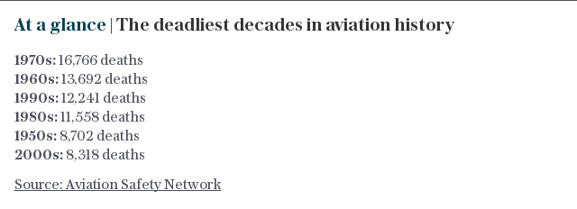 At a glance | The deadliest decades in aviation history