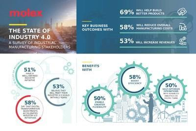 Molex survey illustrates evidential data of progress made, key business outcomes and benefits of Industry 4.0