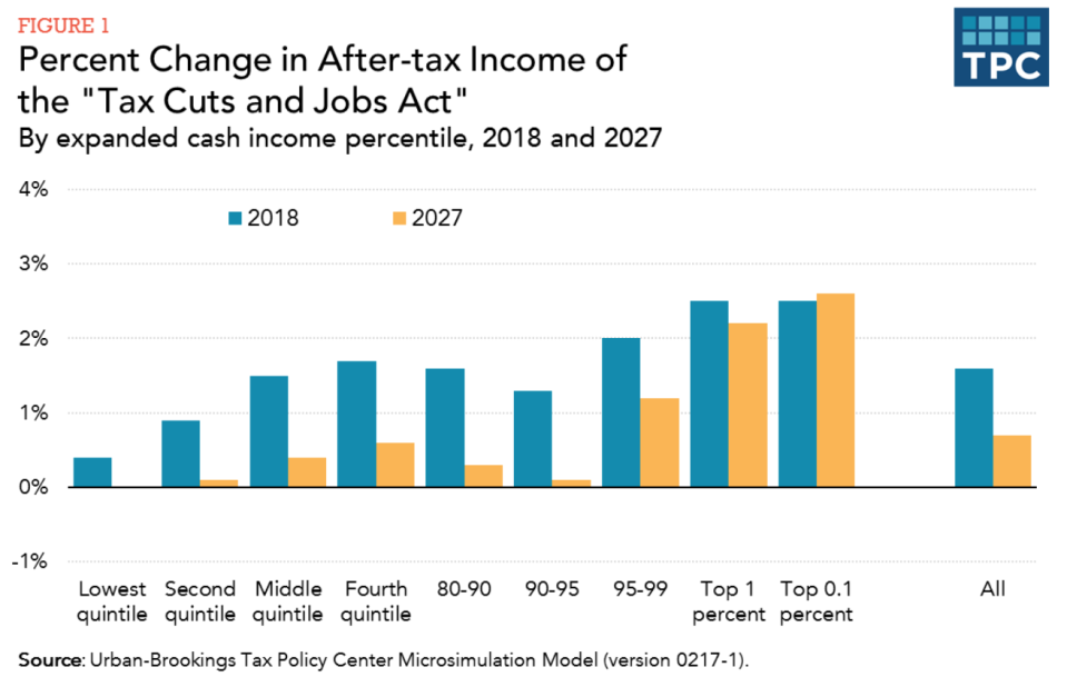 The updated chart from the Tax Policy Center.