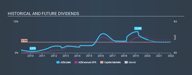 BIT:AZM Historical Dividend Yield, January 15th 2020