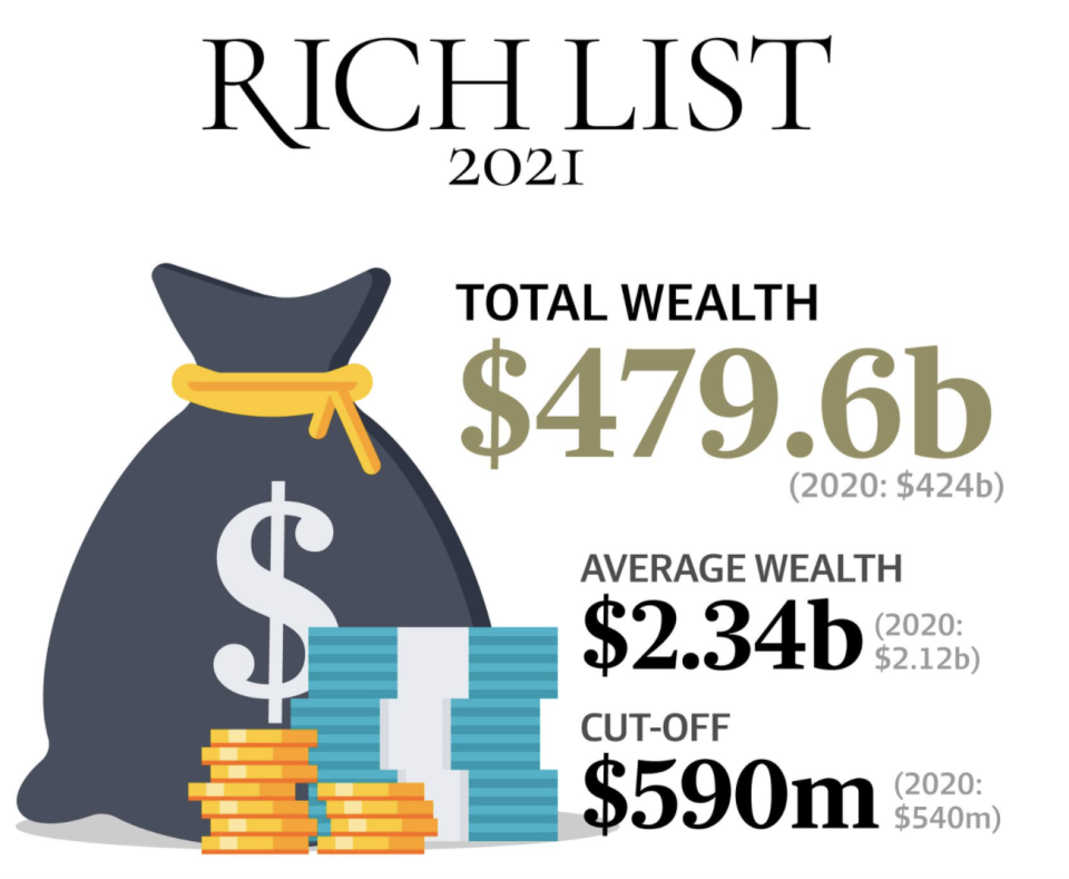 Infographic showing the total wealth of the richest Australians