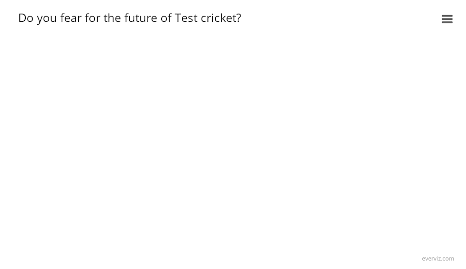 Do you fear for the future of Test cricket?