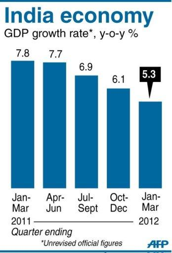 Chart showing India's quarterly GDP growth rate, down 5.3 percent in the January-March quarter, data showed Thursday