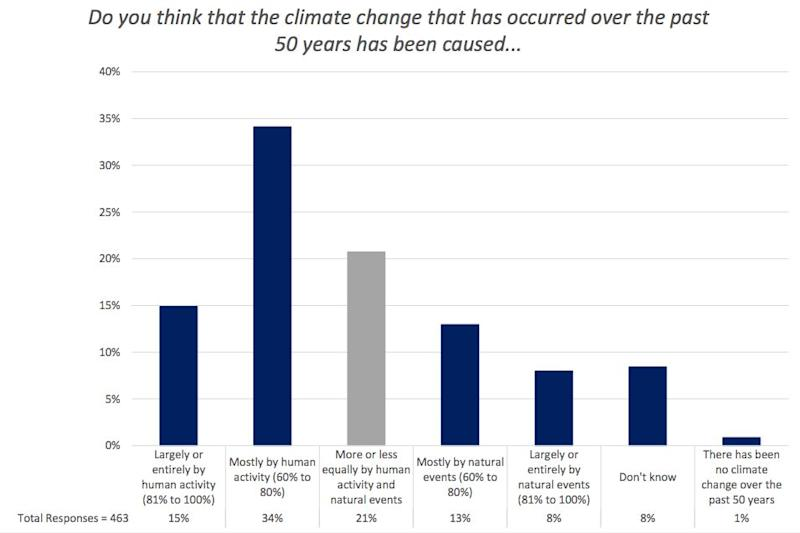 A chart from George Mason's latest survey of weathercasters showed a continued divide over the causes of climate change.