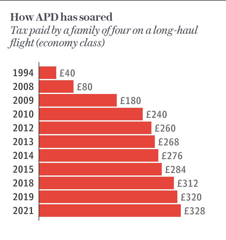 How APD has soared