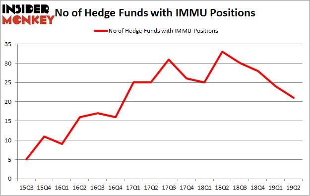 No of Hedge Funds with IMMU Positions