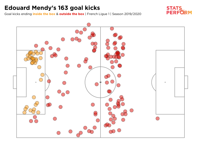 The end point of Edouard Mendy's goal-kicks for Rennes in the 2019-20 Ligue 1 season